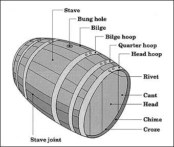 Cooper - The part of the barrel are identified